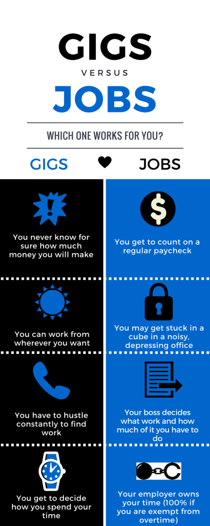 Gigs vs. Jobs PNG